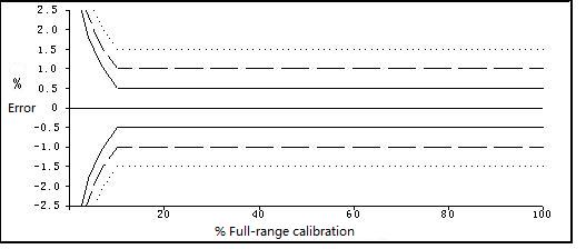 Calibration Characteristics